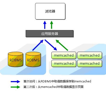 Memcached 缓存构架