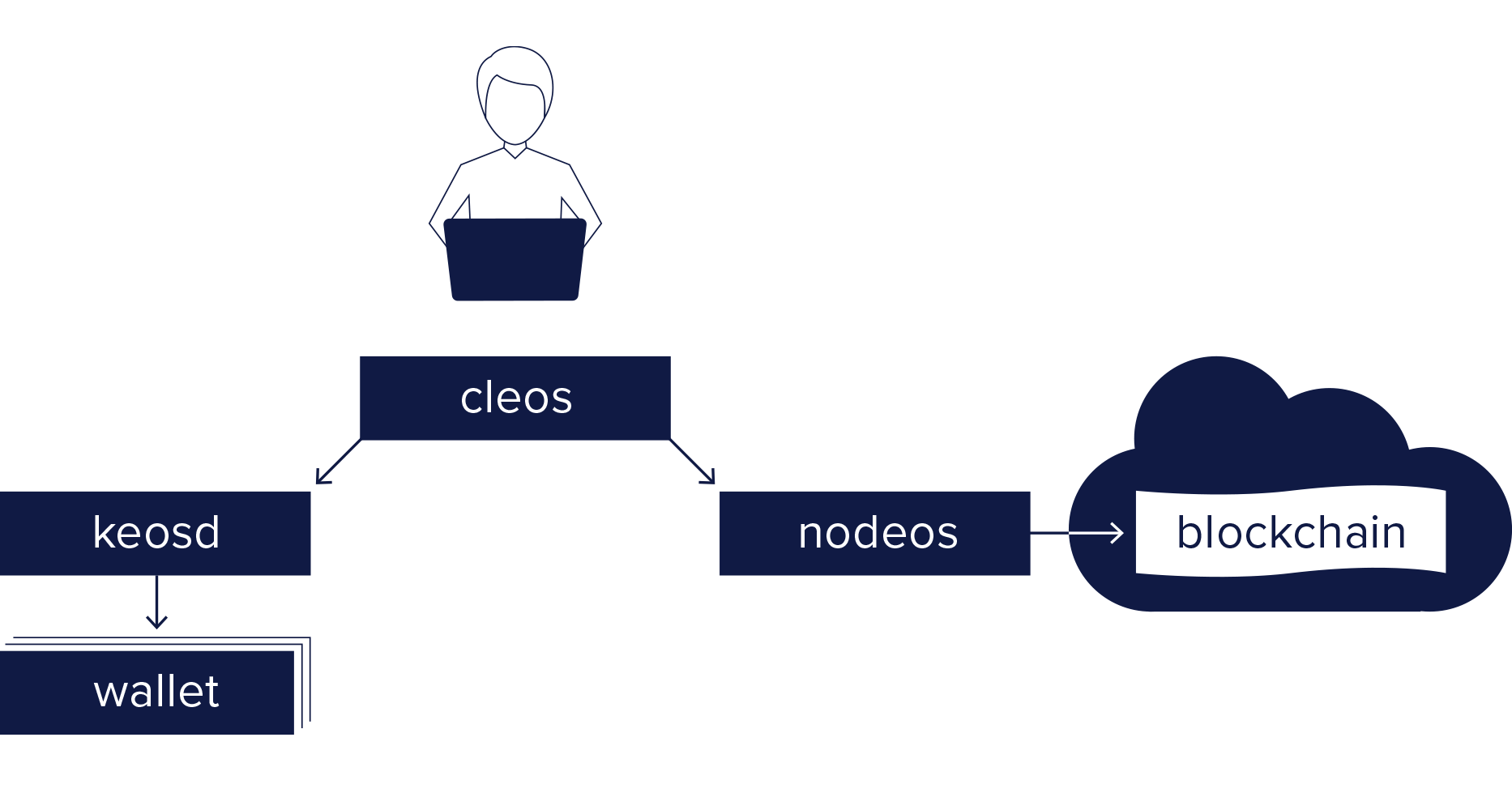 582e059-411_DevRelations_NodeosGraphic_Option3.png